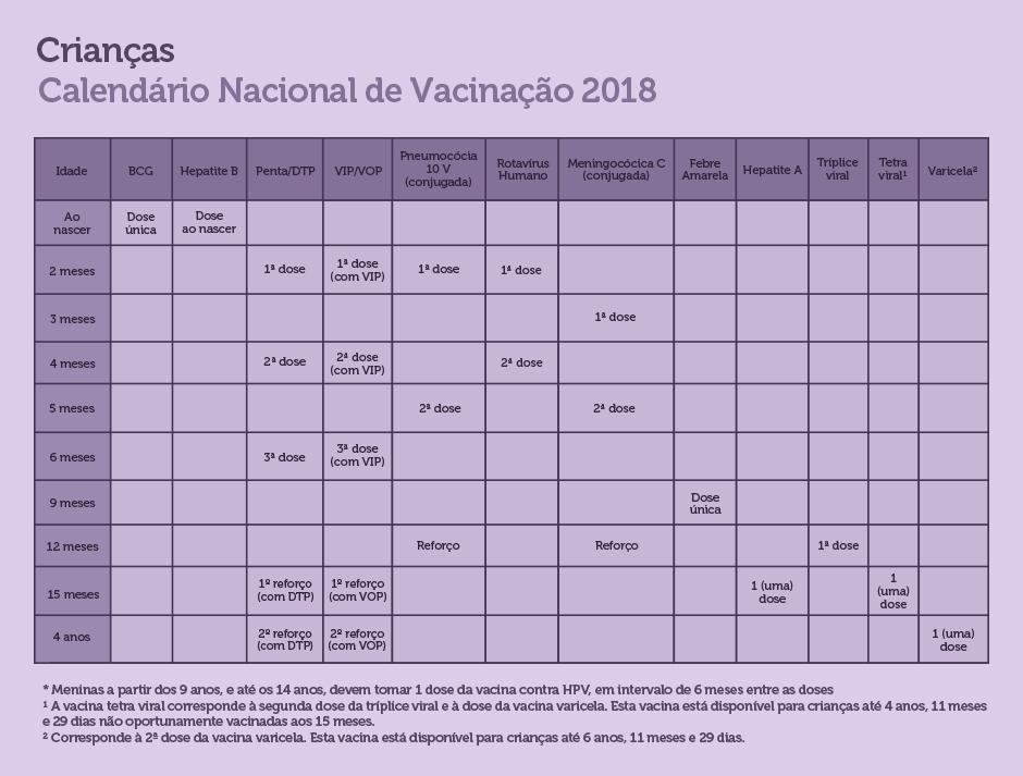 vacinao tabela 1